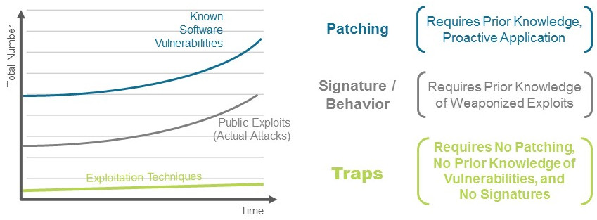 Traps Advanced Endpoint Protection EI-TEA Partner GmbH